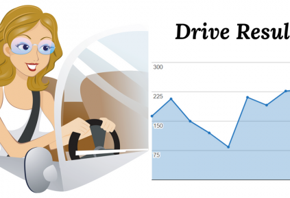 drive results to your blog or website