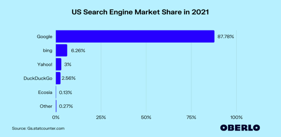 us search engine stats